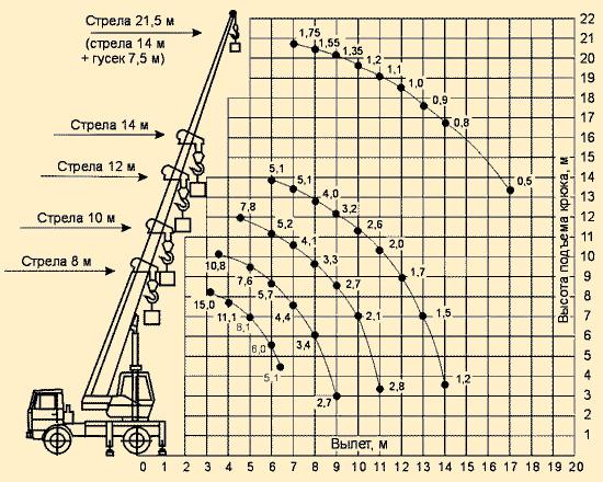 Автокран 14 тонн КС 3577-3 Ивановец